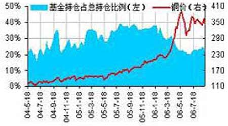 短期内铜市场僵着的价格有望出现季节性突破(4)