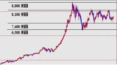 短期内铜市场僵着的价格有望出现季节性突破(5)