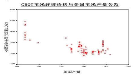 针对玉米期货来分析影响农产品期货价格的因素