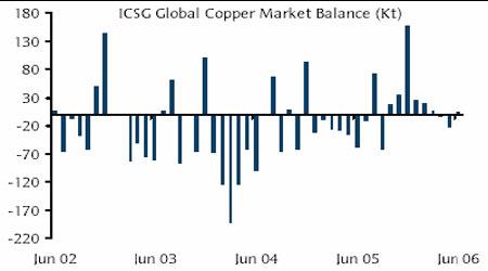 全球铜需求量依然强劲铜价在十字路口前徘徊