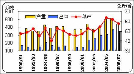 三季度报告:连棉下跌终有止行情寄望在来年