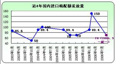 三季度报告:连棉下跌终有止行情寄望在来年(3)