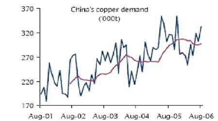 美国经济担忧温和放缓期铜市场回归供应压力