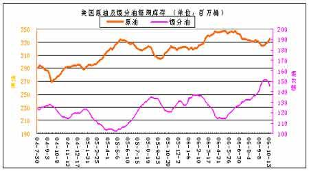 原油基本面尚无明显改善四季度燃油仍难看好