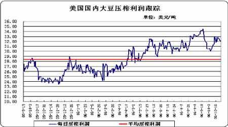 豆市摆脱前期低迷状态关注美盘能否突破高点(2)