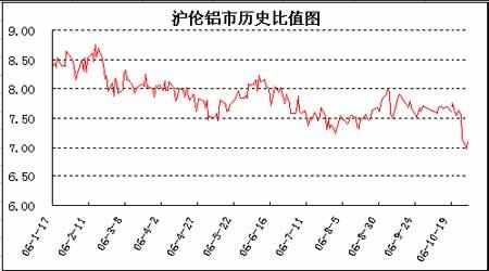 出口关税的调升对铜铝套利比值区间的影响分析