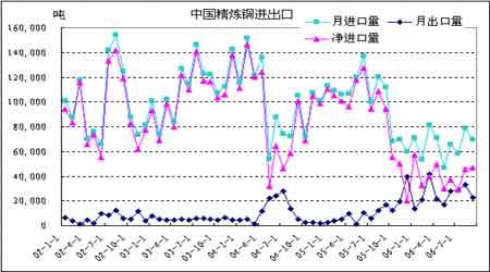 出口关税的调升对铜铝套利比值区间的影响分析(2)