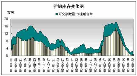 受关税调整对铝价影响预计短期震荡长期利多