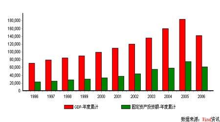 经济研究:投资过热初步遏止贸易顺差仍在高位