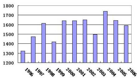 国内豆市供应压力犹存短期豆价上涨空间有限(2)