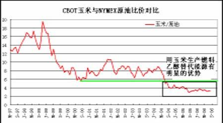 国际玉米市场长期看好价格将有望创历史新高