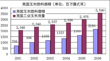 国际玉米市场长期看好价格将有望创历史新高(2)