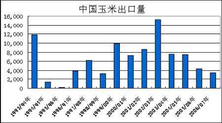 国际玉米市场长期看好价格将有望创历史新高(3)