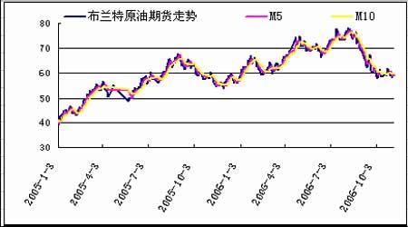 燃油期货仍以震荡为主短期内不会有太大改观