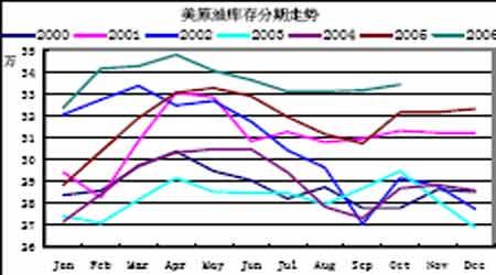 燃油期货仍以震荡为主短期内不会有太大改观(2)