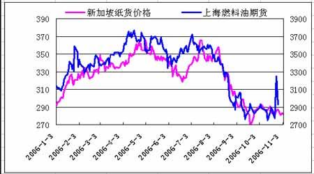 燃油期货仍以震荡为主短期内不会有太大改观(3)