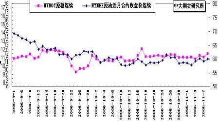干旱以及新糖上市速度缓慢支持郑糖期价回升(2)