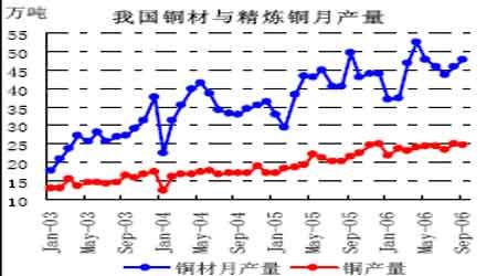 市场研究:中国铜产业政策宏观调控的影响分析