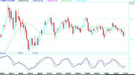 铜价仍维持箱体振荡中后期短线走势依然看淡