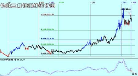 铝市场持仓失衡存在继续关注12月合约交割问题(4)