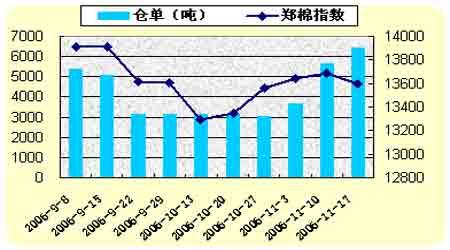 棉花市场曲折中不乏机会后市棉价将再现反弹
