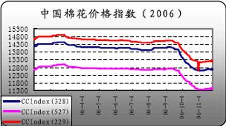 郑州棉花量价齐头并进美棉期价出现被动走高