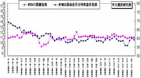 因新榨季增产因素影响郑糖价格下跌预期加强(2)