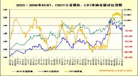 资金继续流向农产品市场多头看好小麦长期后势