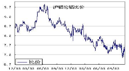 美元走低助推金属市场伦铜带动沪铜大幅反弹