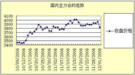 白糖现货价格高位回落郑州白糖期价震荡走低