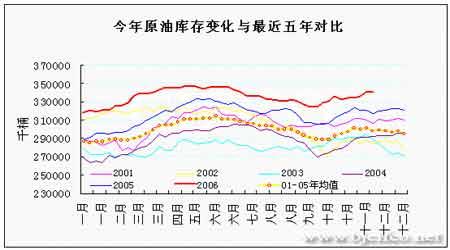 原油期价出现止跌反弹后市将以振荡上扬为主(2)