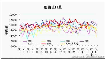原油期价出现止跌反弹后市将以振荡上扬为主(3)