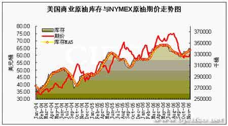 原油期价出现止跌反弹后市将以振荡上扬为主(4)