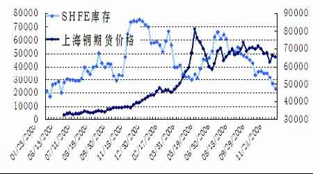 现货紧缺迹象已经出现期铜市场处在转折边缘