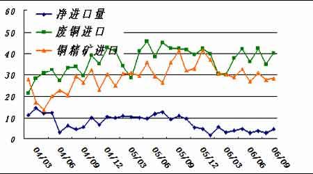现货紧缺迹象已经出现期铜市场处在转折边缘(2)