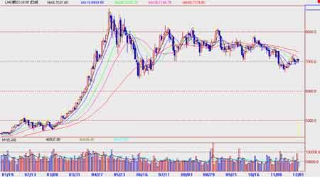 国内现货市场呈现紧张为沪铜期价提供较好支撑