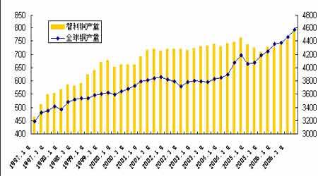 供应偏少限制下跌空间铜价区间震荡阶段延长