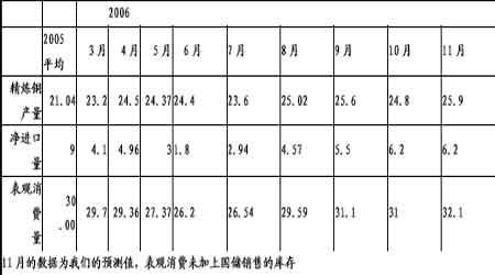 供应偏少限制下跌空间铜价区间震荡阶段延长(2)