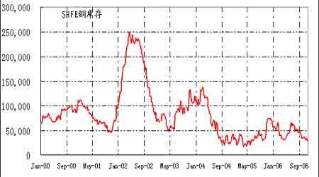 供应偏少限制下跌空间铜价区间震荡阶段延长(4)