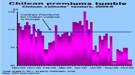 期铜价格经历连续打压市场焦点明显转向期锌