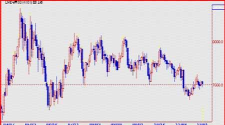 受美元疲软及供应担忧铜价短期料将继续震荡