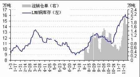 铜市心气再次陷入低迷铅锌锡大涨未受到提振