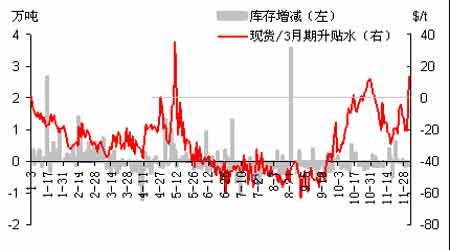 铜市心气再次陷入低迷铅锌锡大涨未受到提振(2)
