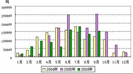 美盘原糖持续盘整市态郑糖期价表现较为坚挺(2)