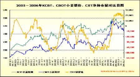 小麦现货供应骤然增多近期期价仍将维持弱势(2)