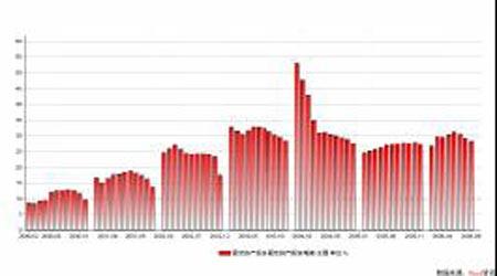 全球经济失衡风险加大大宗原材料价格波动加剧
