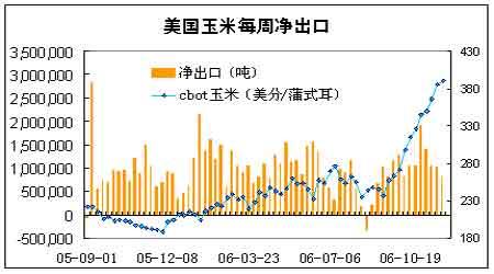 扩大供给令上涨势头受压农产品期货大幅回调(2)