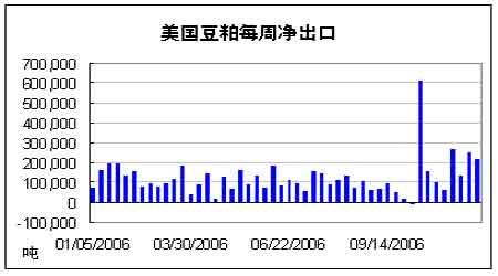 扩大供给令上涨势头受压农产品期货大幅回调(3)