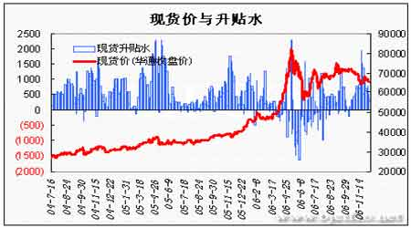 美指反弹期铜价格滑落未来需求仍有望维持强势(2)