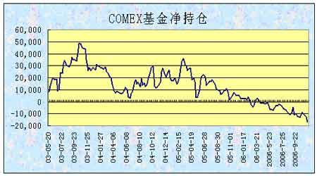 短期铜价仍属偏弱态势美元走势成为市场焦点(3)